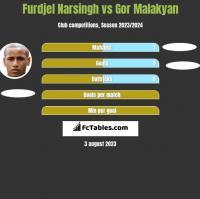 Furdjel Narsingh vs Gor Malakyan h2h player stats