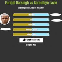 Furdjel Narsingh vs Corenthyn Lavie h2h player stats
