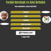 Furdjel Narsingh vs Adel Bettaieb h2h player stats