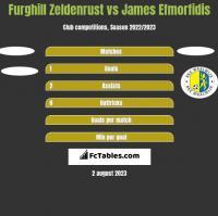 Furghill Zeldenrust vs James Efmorfidis h2h player stats