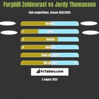 Furghill Zeldenrust vs Jordy Thomassen h2h player stats
