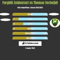 Furghill Zeldenrust vs Thomas Verheijdt h2h player stats