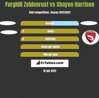 Furghill Zeldenrust vs Shayon Harrison h2h player stats
