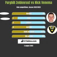 Furghill Zeldenrust vs Nick Venema h2h player stats
