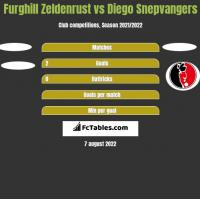 Furghill Zeldenrust vs Diego Snepvangers h2h player stats