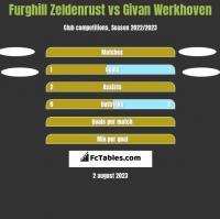 Furghill Zeldenrust vs Givan Werkhoven h2h player stats