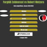 Furghill Zeldenrust vs Robert Mutzers h2h player stats