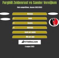 Furghill Zeldenrust vs Sander Vereijken h2h player stats