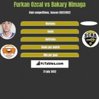Furkan Ozcal vs Bakary Nimaga h2h player stats