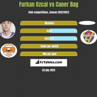Furkan Ozcal vs Caner Bag h2h player stats