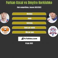 Furkan Ozcal vs Dmytro Korkishko h2h player stats