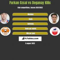 Furkan Ozcal vs Doganay Kilic h2h player stats