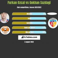 Furkan Ozcal vs Gokhan Sazdagi h2h player stats