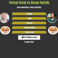 Furkan Ozcal vs Kenan Karisik h2h player stats