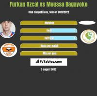 Furkan Ozcal vs Moussa Bagayoko h2h player stats
