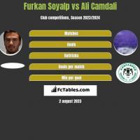 Furkan Soyalp vs Ali Camdali h2h player stats