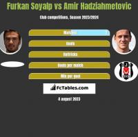 Furkan Soyalp vs Amir Hadziahmetovic h2h player stats