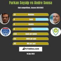 Furkan Soyalp vs Andre Sousa h2h player stats