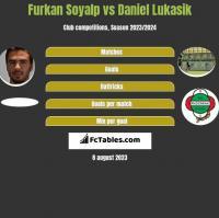 Furkan Soyalp vs Daniel Lukasik h2h player stats