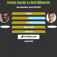 Furkan Soyalp vs Deni Milosevic h2h player stats