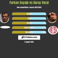 Furkan Soyalp vs Guray Vural h2h player stats