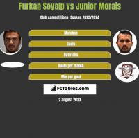 Furkan Soyalp vs Junior Morais h2h player stats