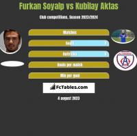 Furkan Soyalp vs Kubilay Aktas h2h player stats
