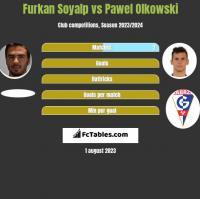 Furkan Soyalp vs Pawel Olkowski h2h player stats