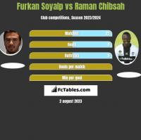 Furkan Soyalp vs Raman Chibsah h2h player stats