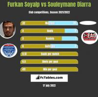 Furkan Soyalp vs Souleymane Diarra h2h player stats