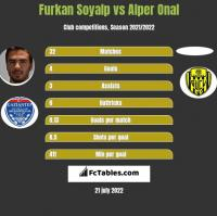 Furkan Soyalp vs Alper Onal h2h player stats