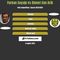 Furkan Soyalp vs Ahmet Can Arik h2h player stats