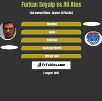 Furkan Soyalp vs Ali Ates h2h player stats