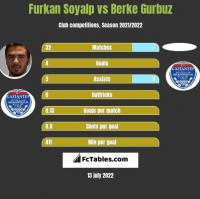Furkan Soyalp vs Berke Gurbuz h2h player stats