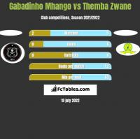 Gabadinho Mhango vs Themba Zwane h2h player stats