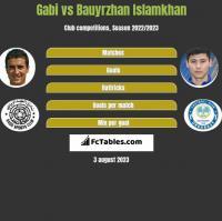 Gabi vs Bauyrzhan Islamkhan h2h player stats