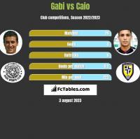 Gabi vs Caio h2h player stats