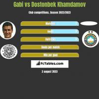 Gabi vs Dostonbek Khamdamov h2h player stats