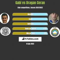 Gabi vs Dragan Ceran h2h player stats