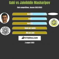 Gabi vs Jaloliddin Masharipov h2h player stats