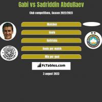 Gabi vs Sadriddin Abdullaev h2h player stats
