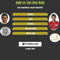Gabi vs Tae-Hee Nam h2h player stats