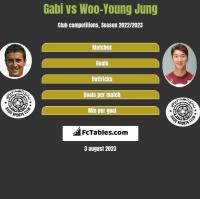 Gabi vs Woo-Young Jung h2h player stats