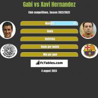 Gabi vs Xavi Hernandez h2h player stats