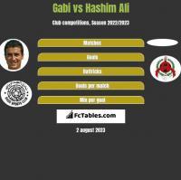 Gabi vs Hashim Ali h2h player stats