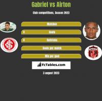 Gabriel vs Airton h2h player stats
