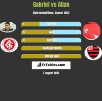 Gabriel vs Allan h2h player stats
