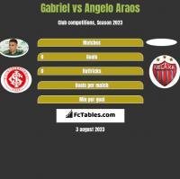 Gabriel vs Angelo Araos h2h player stats