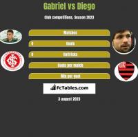 Gabriel vs Diego h2h player stats