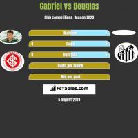Gabriel vs Douglas h2h player stats